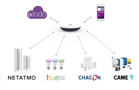 Universal Home Automation | Sagemcom